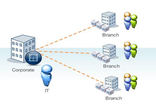 Chi nhánh công ty - Hướng dẫn thành lập chi nhánh công ty